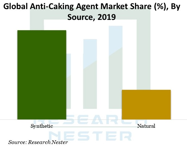 Anti-Caking-Agent-Market