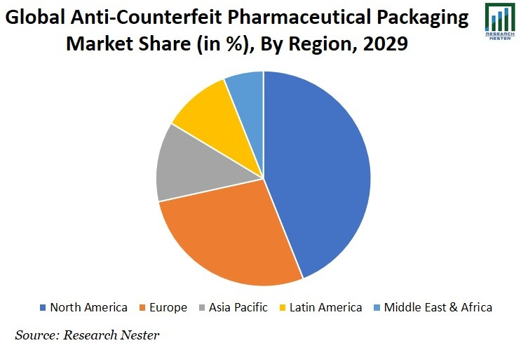 Anti-Counterfeit Pharmaceutical Packaging Market Share Image