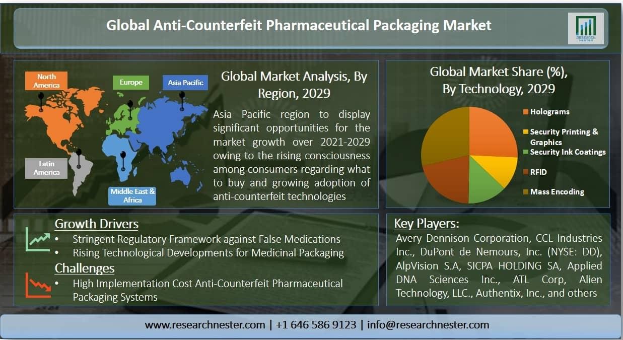 Anti-Counterfeit Pharmaceutical Packaging Market Graph
