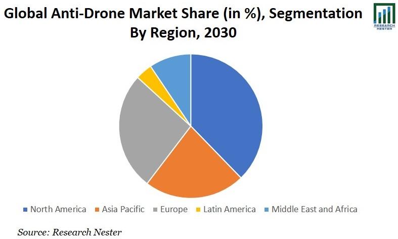 Anti-Drone Market Share Graph