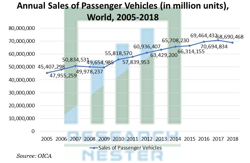 Annual Sales of Passenger Vehicles