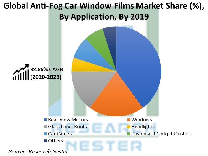Anti-Fog Car Window Films Market Share