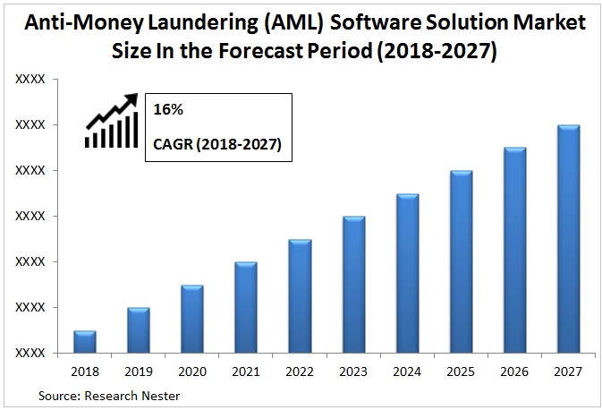 Anti-Money Laundering (AML) Software Solution Market Graph