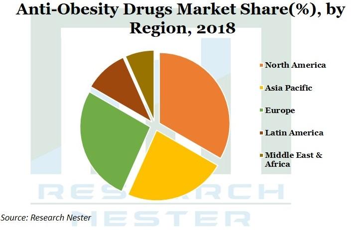Anti obesity Drugs Market Graph