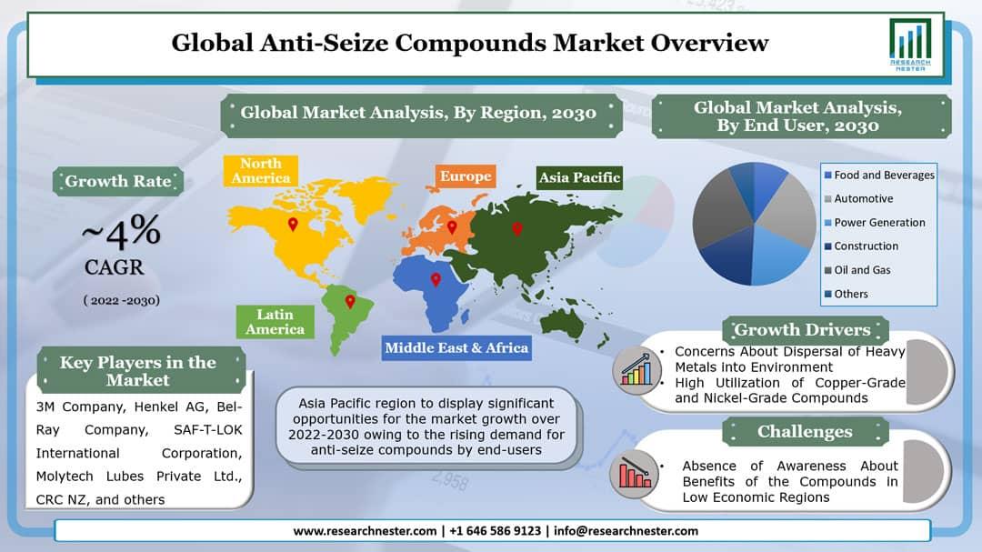 Anti-Seize Compounds Market Graph