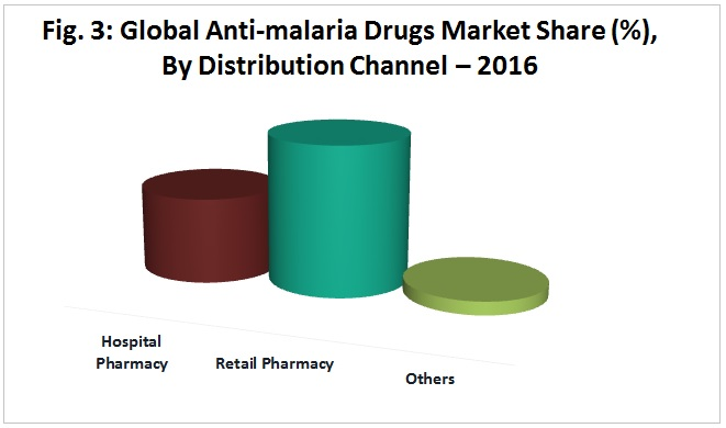 Anti-Malarial Drugs Market Graph