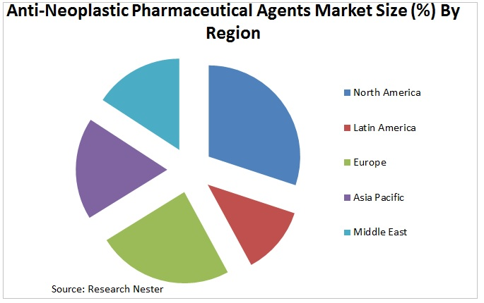 Anti-Neoplastic Pharmaceutical Agents Market Graph