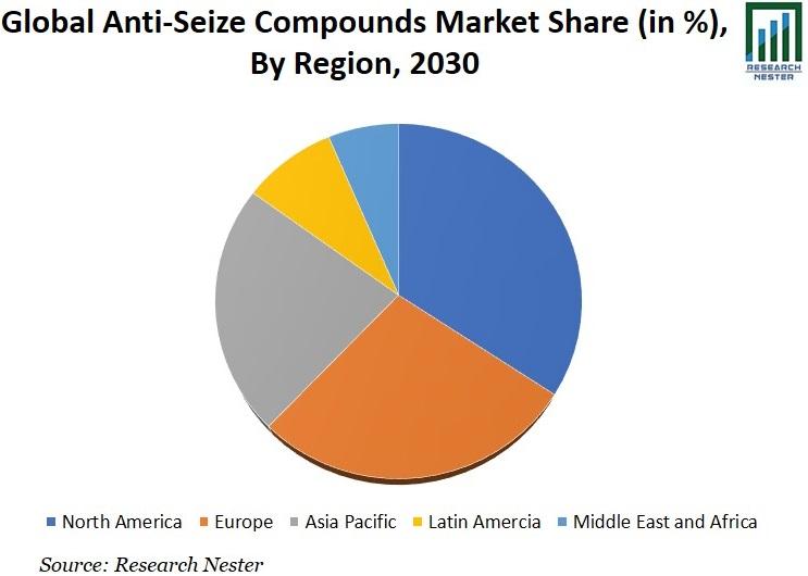 Anti-Seize Compounds Market Share Graph