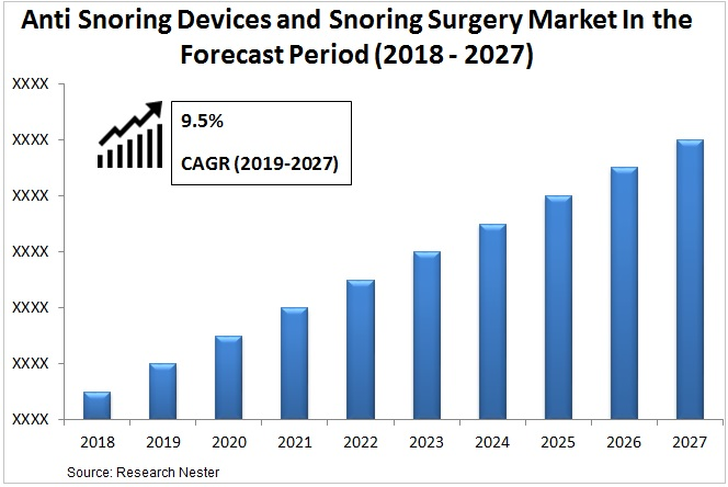 Anti Snoring Devices and Snoring Surgery market Graph