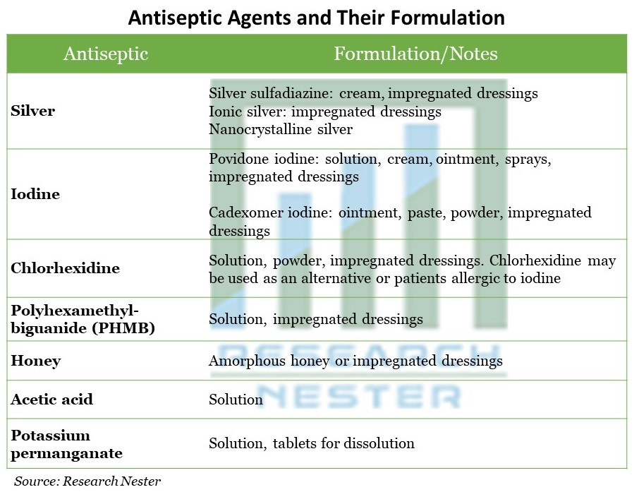 Antiseptic Agents and Their Formulation