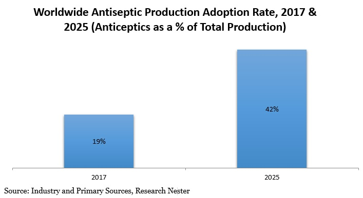 Antiseptic production Adoption rate
