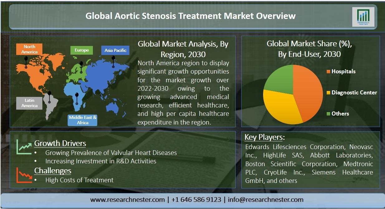 Aortic Stenosis Treatment Market Graph