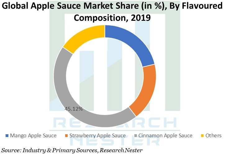 Apple Sauce Image