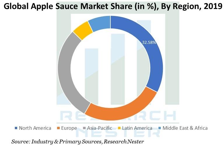 Apple Sauce Market Graph