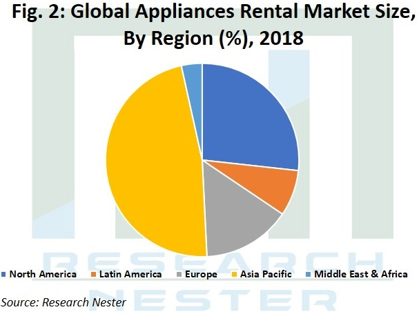 Appliances rental market Graph