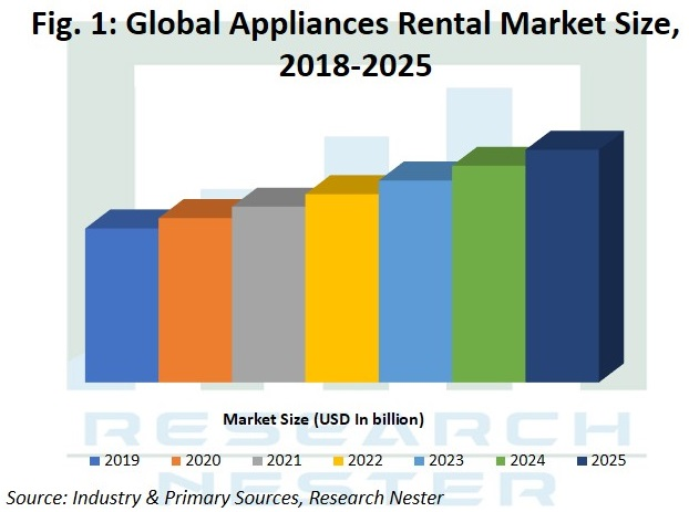 Appliances rental market size Graph