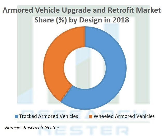 Armored Vehicle Upgrade and Retrofit Market