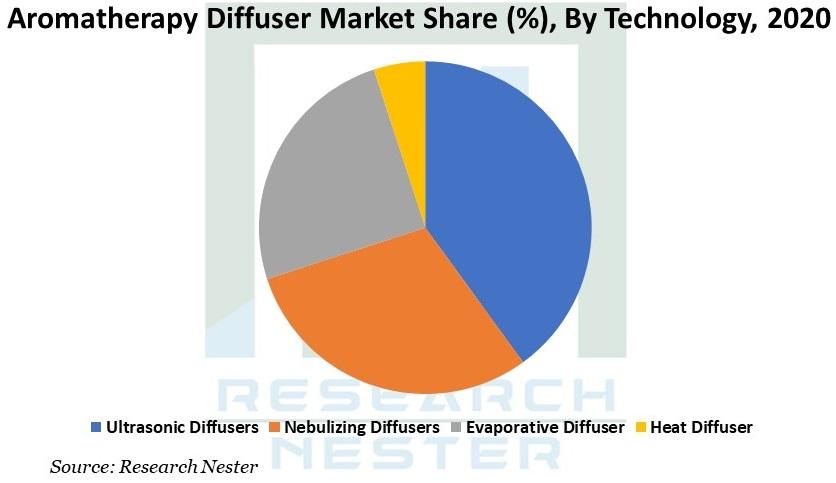 Aromatherapy Diffuser Market Graph