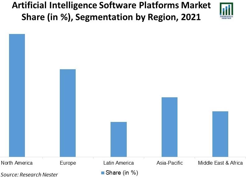 Artificial-Intelligence-Software-Platforms-Market-Share