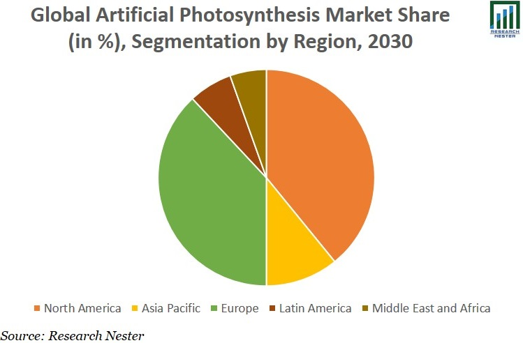 Artificial Photosynthesis Market Share Image