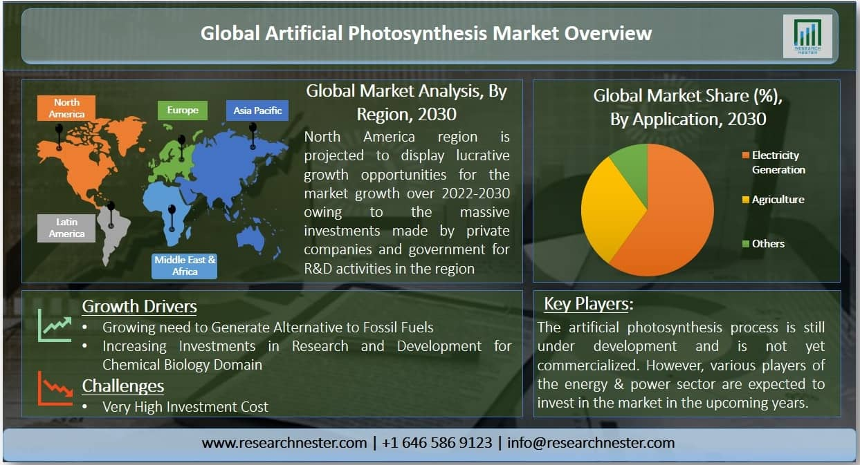 Artificial Photosynthesis Market Graph