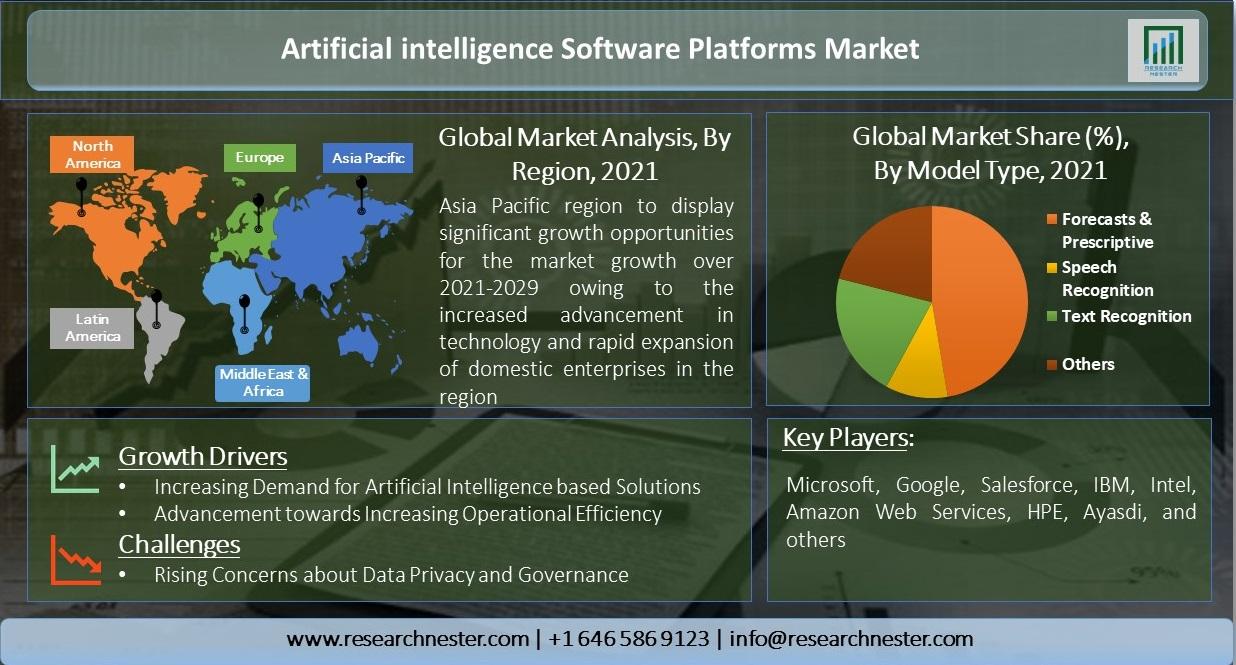Artificial-intelligence-Software-Platforms-Market