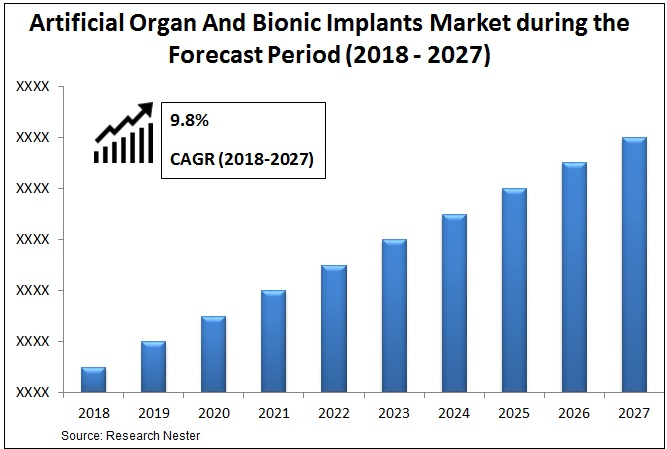 Artificial organ and bionic implants market Graph