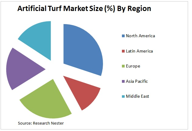 Artificial Turf Market Graph
