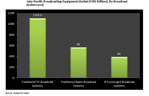 Asia-Pacific Broadcasting Equipment Market