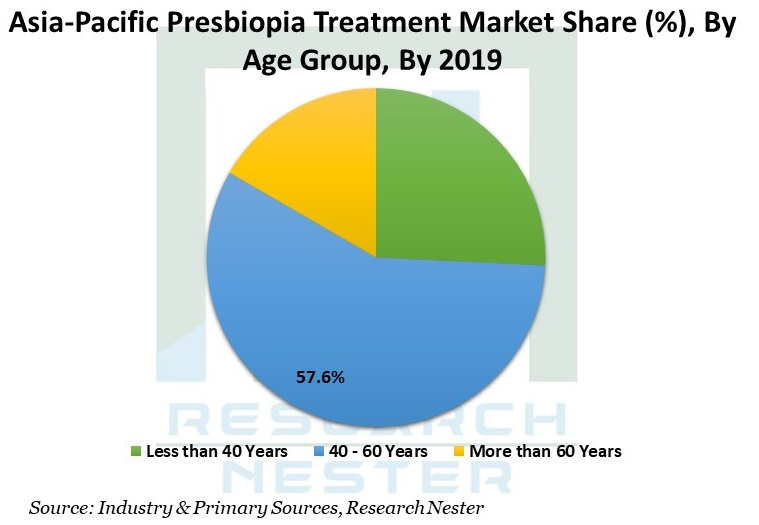 Asia-Pacific Presbyopia Treatment.