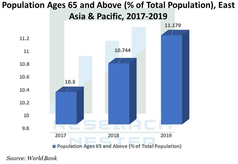 Asia-Pacific Presbyopia Treatment Market Size