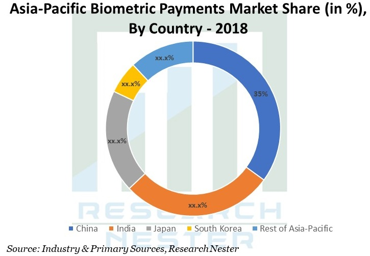 Asia Pacific Biometric Payments Graph