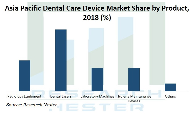 Asia Pacific dental care device market Graph