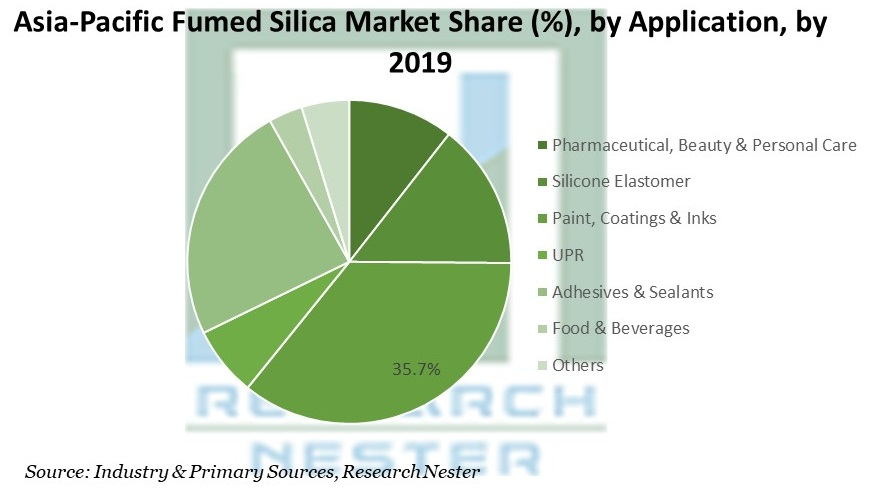 Asia-Pacific Fumed Silica Market Share