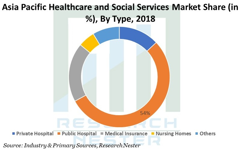 Asia Pacific Healthcare and Social Services Market Graph