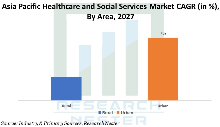 Asia Pacific Healthcare and Social Services Images
