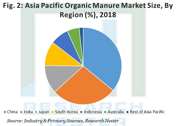 Asia Pacific Organic Manure Market Size
