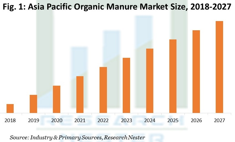 Asia Pacific Organic Manure Market