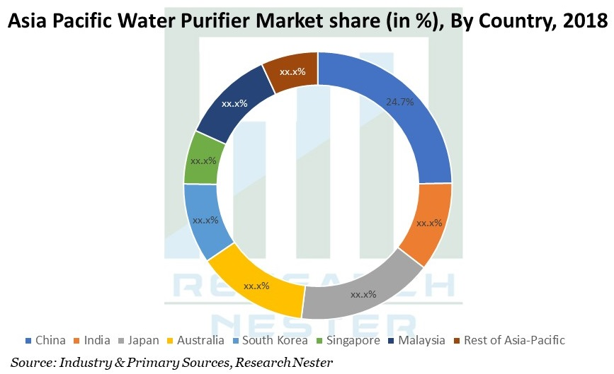 Asia Pacific Water Purifier Market Graph