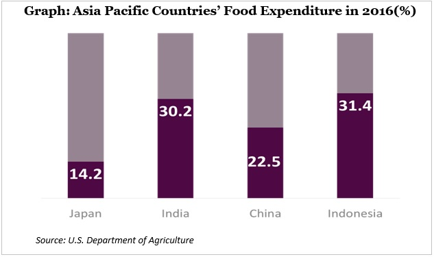 Asia pacific country food expenditure in 2016 Graph