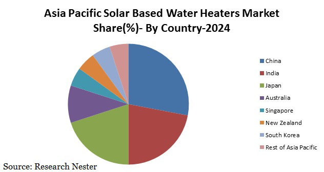 Asia Pacific solar based water heaters market share