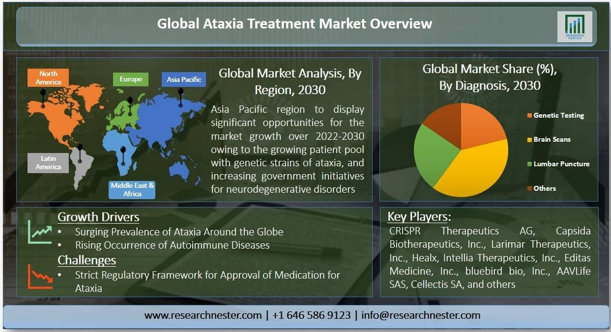 Ataxia Treatment Market Graph