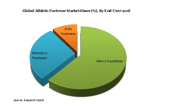 Global Athletic Footwear Market Size, Demand