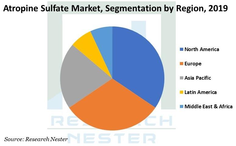 Atropine Sulfate Market Graph