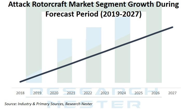 Attack Rotorcraft market Graph