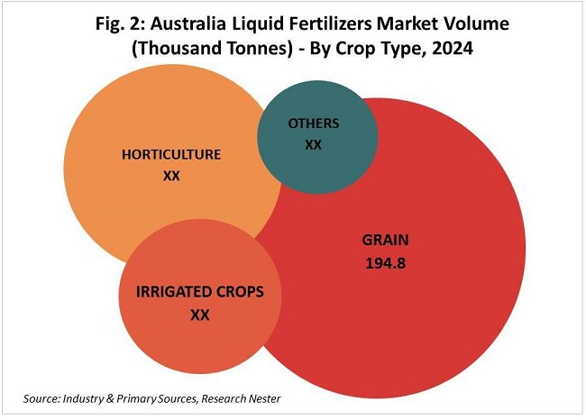 Australia liquid fertilizers market volume