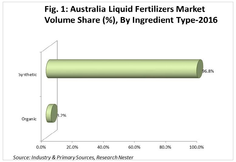 Australia liquid fertilizers