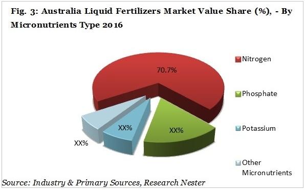 Australia liquid fertilizers market share