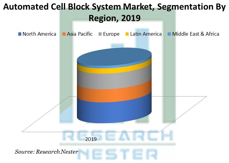 Automated Cell Block System Market