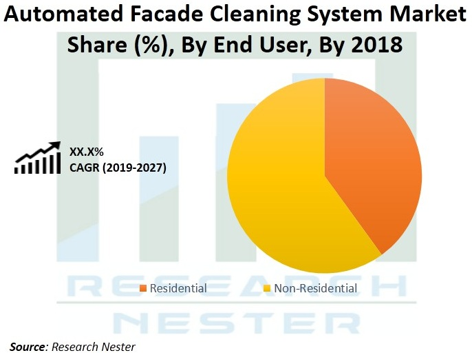 Automated Facade Cleaning System Market